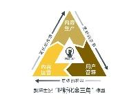 """http://m.cptoday.cn/凯特世纪提出""""IP孵化金三角""""模型"""